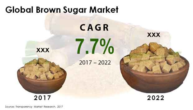 brown sugar market