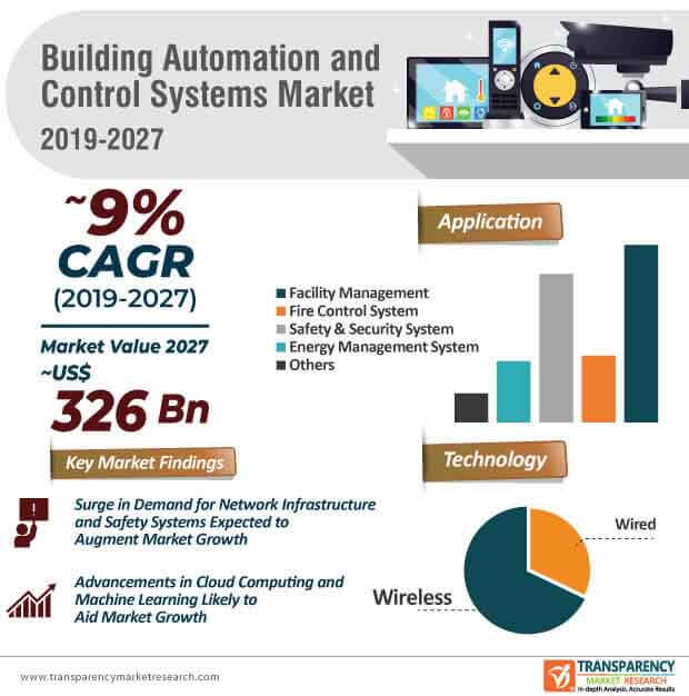 building automation control system market infographic