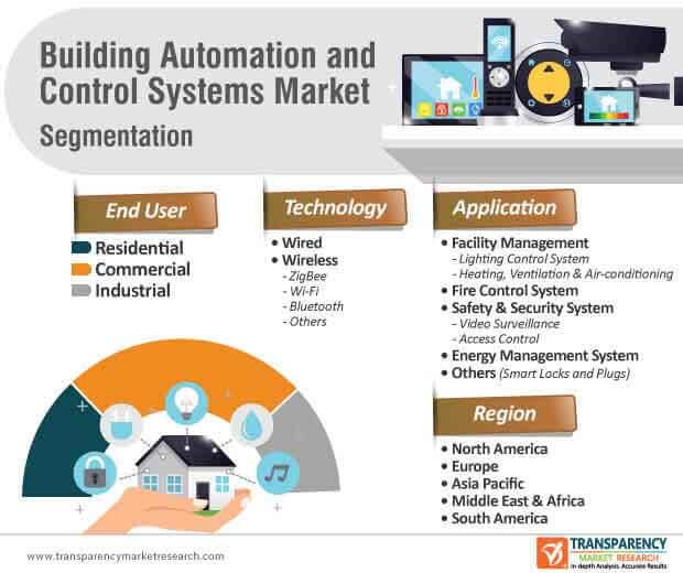 building automation control system market segmentation