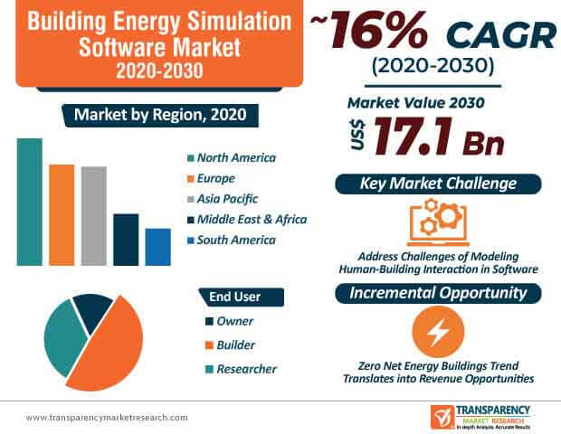 building energy simulation software market infographic