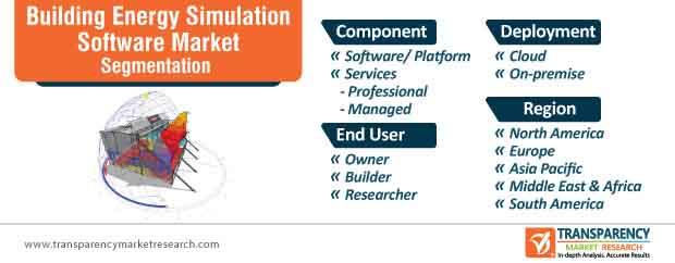 building energy simulation software market segmentation