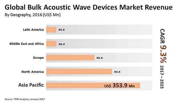 Bulk Acoustic Wave Devices Market