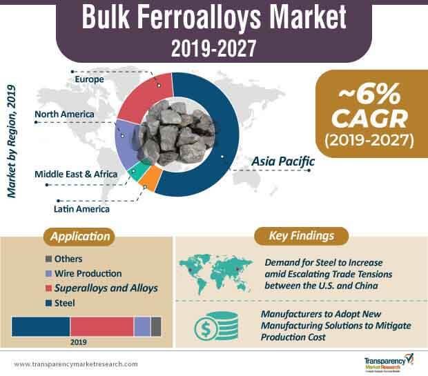 bulk ferroalloys market infographic