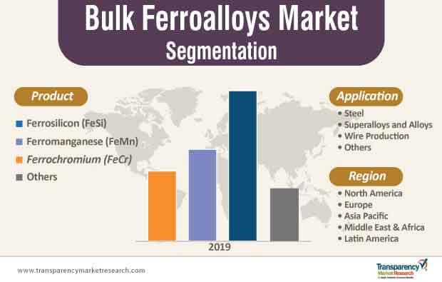 bulk ferroalloys market segmentation