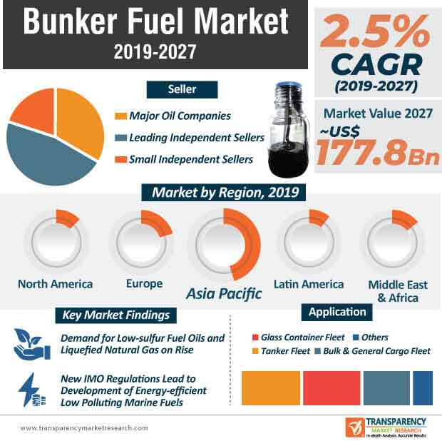 Bunker Fuel  Market Insights, Trends & Growth Outlook
