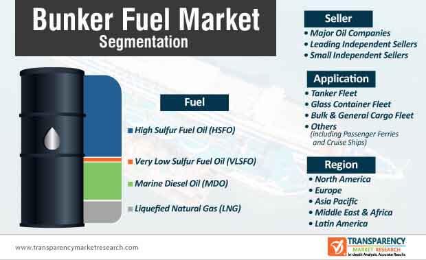 bunker fuel market segmentation