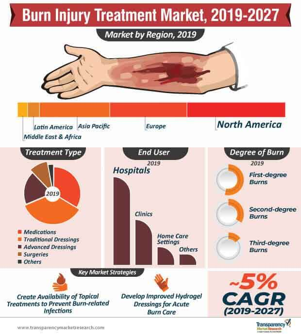 Burn Injury Treatment  Market