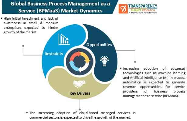 business process management as a service (bpmaas) market dynamics