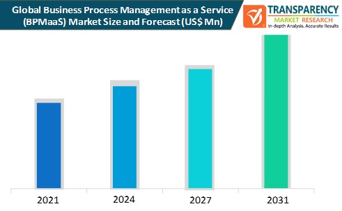 business process management as a service (bpmaas) market size and forecast