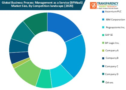 business process management as a service (bpmaas) market size by competition landscape