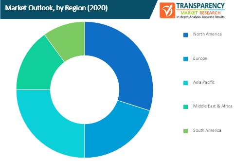 business rules management system market outlook by region