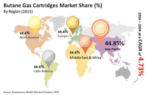 butane gas cartridges market