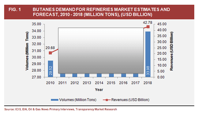 butanes-demand-for-refineries-market-estimates-and-forecast-2010-2018