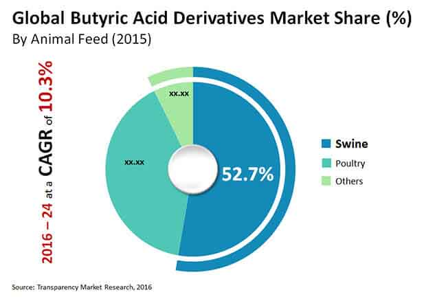 butyric acid derivatives market