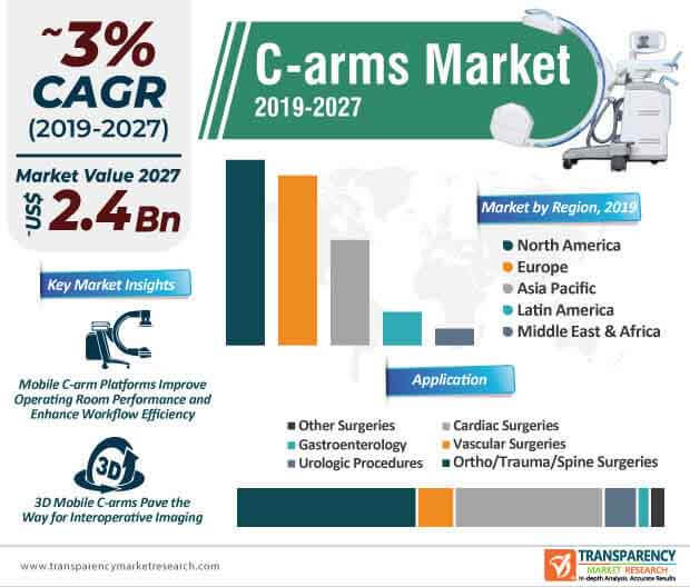 c arms market infographic
