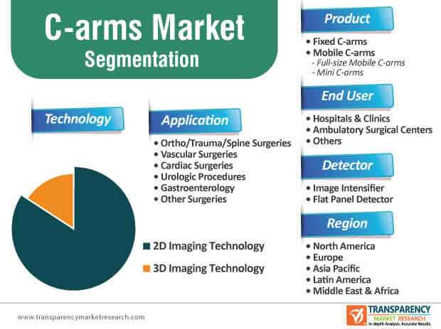 c arms market segmentation