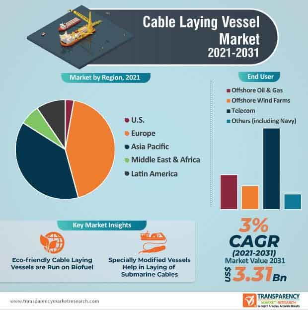 cable laying vessel market infographic