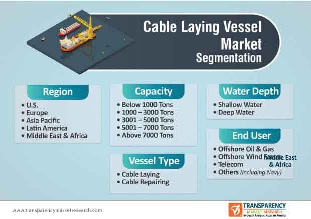 cable laying vessel market segmentation