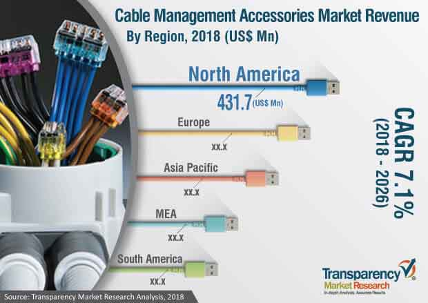 cable management accessories industry