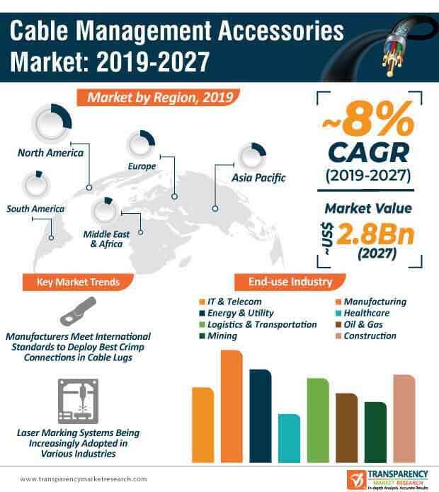 cable management accessories market infographic