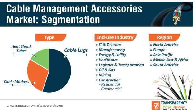 cable management accessories market segmentation