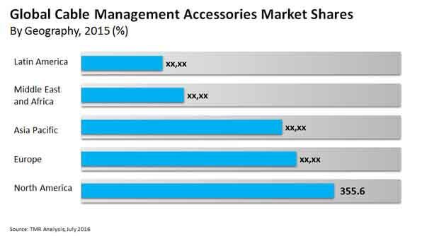 cable-management-accessories-market