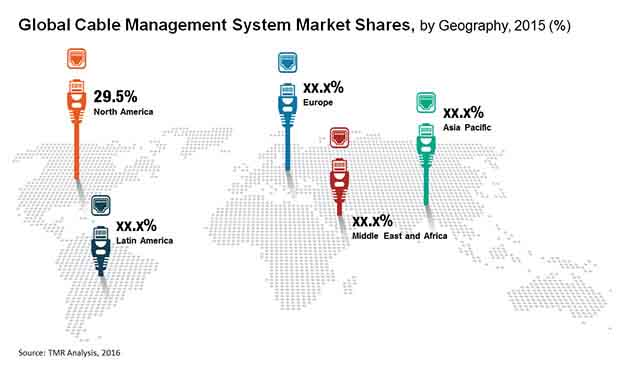 cable-management-system-market