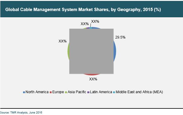 cable-mangement-system-2016-market