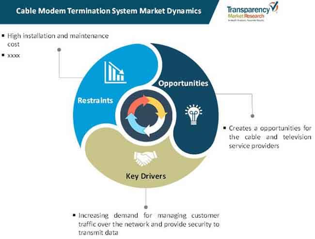 cable modem termination system market dynamics