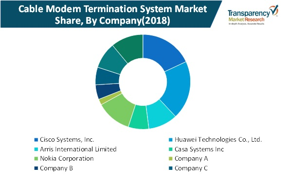 cable modem termination system market share
