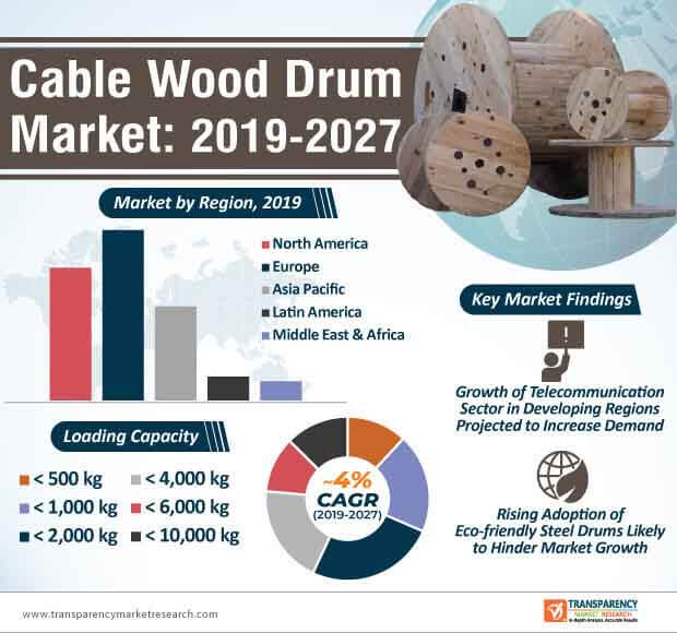 Cable Wood Drum  Market Insights, Trends & Growth Outlook
