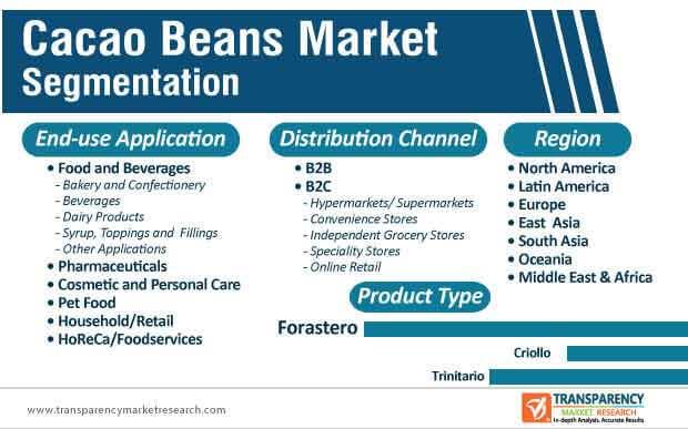 cacao beans market segmentation