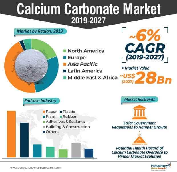 calcium carbonate market infographics