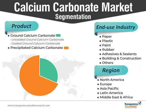 calcium carbonate market segmentation