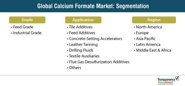 calcium formate market segment
