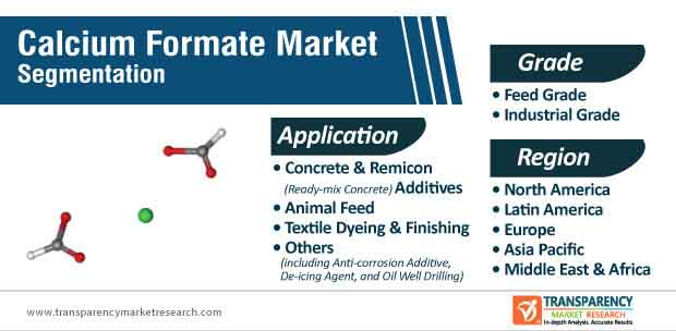 calcium formate market segmentation