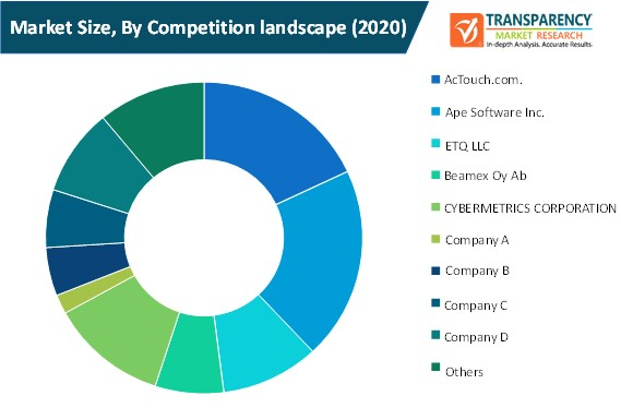 calibration management software market size by competition landscape