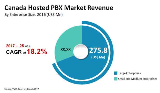 canada hosted pbx market