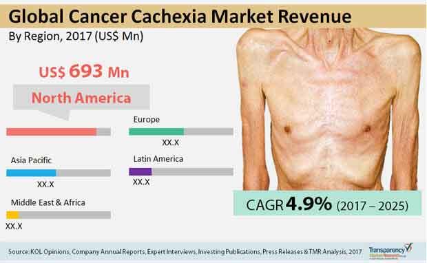 cancer-cachexia-market.jpg