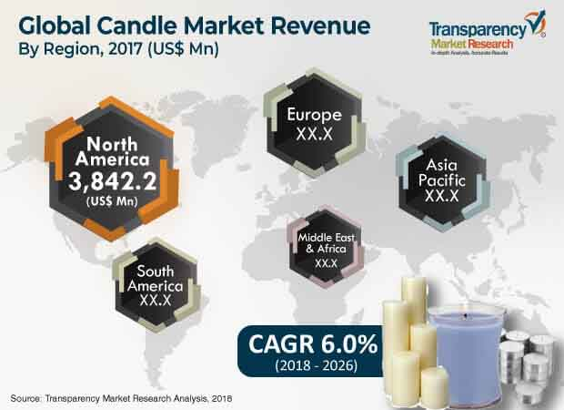Candle  Market Insights, Trends & Growth Outlook