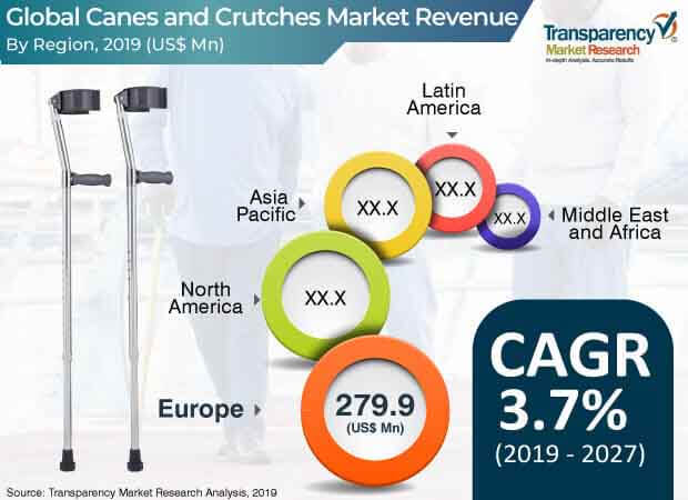 canes and crutches market 1