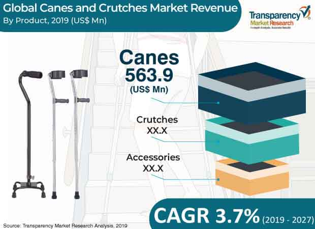 canes and crutches market 2