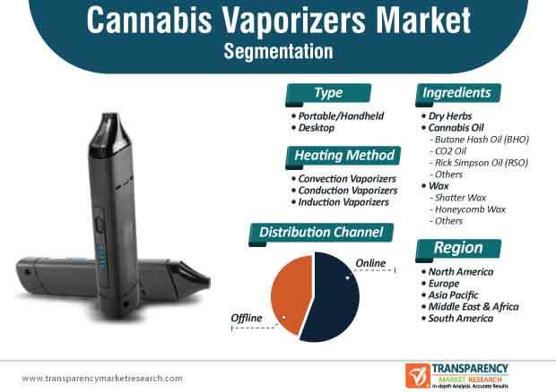 cannabis vaporizers market segmentation