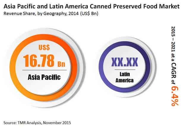 Canned Preserved Food Market - Asia Pacific and Latin