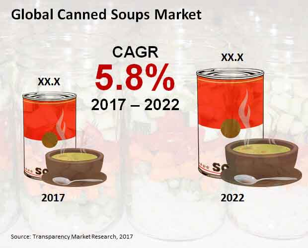 canned soups market