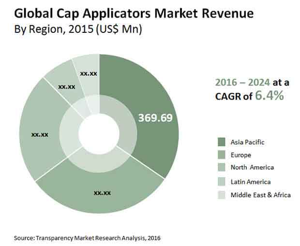 cap applicators market