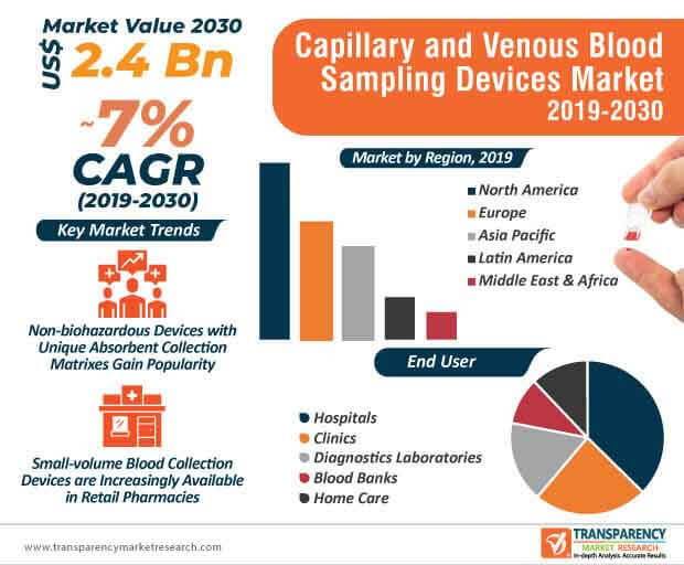 capillary venous blood sampling devices market infographic