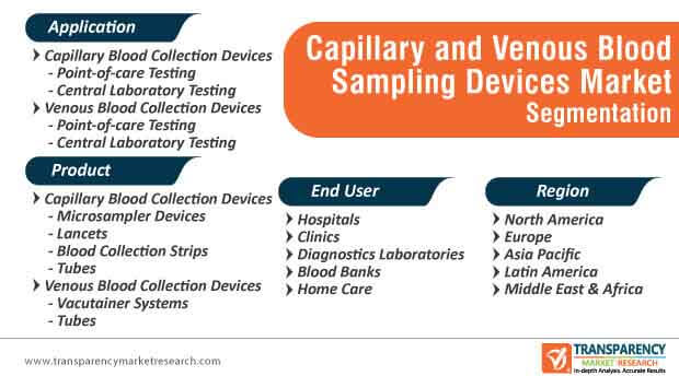 capillary venous blood sampling devices market segmentation