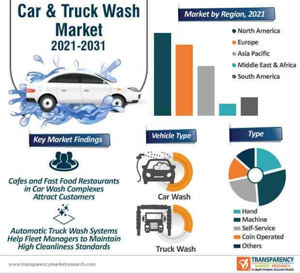 car & truck wash market infographic