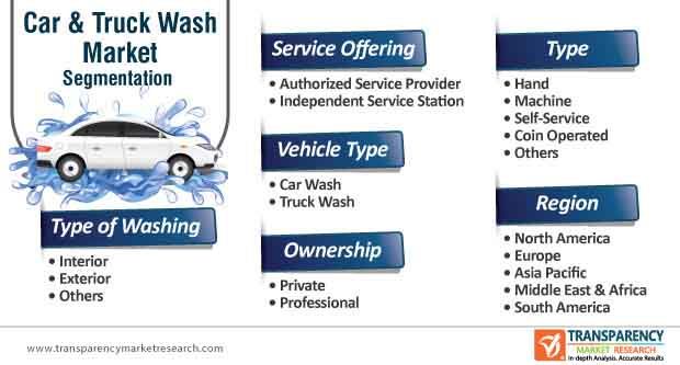 car & truck wash market segmentation